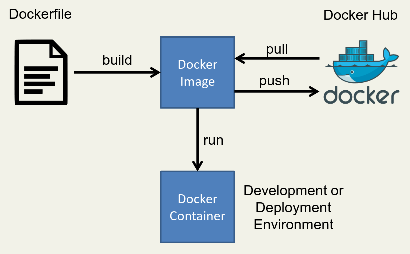 Developing in Docker | Mark Buckler